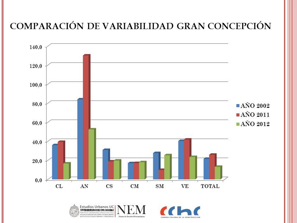 COMPARACIÓN DE VARIABILIDAD GRAN CONCEPCIÓN