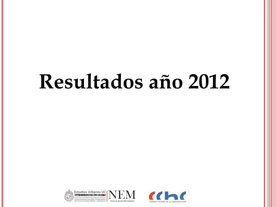 Resultados año 2012