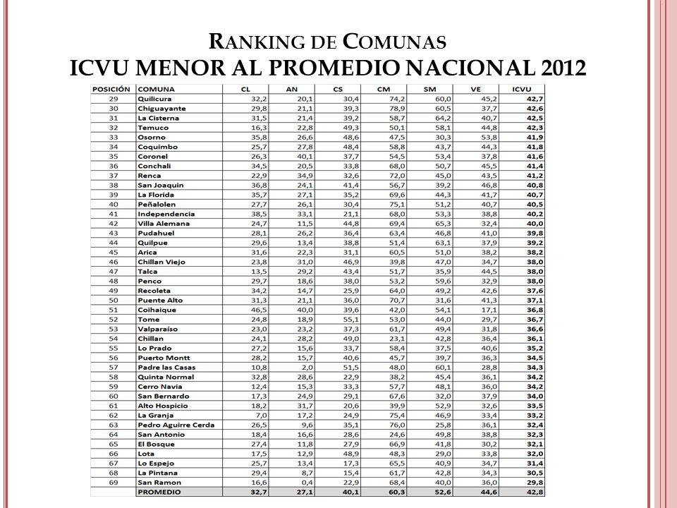 R ANKING DE C OMUNAS ICVU MENOR AL PROMEDIO NACIONAL 2012
