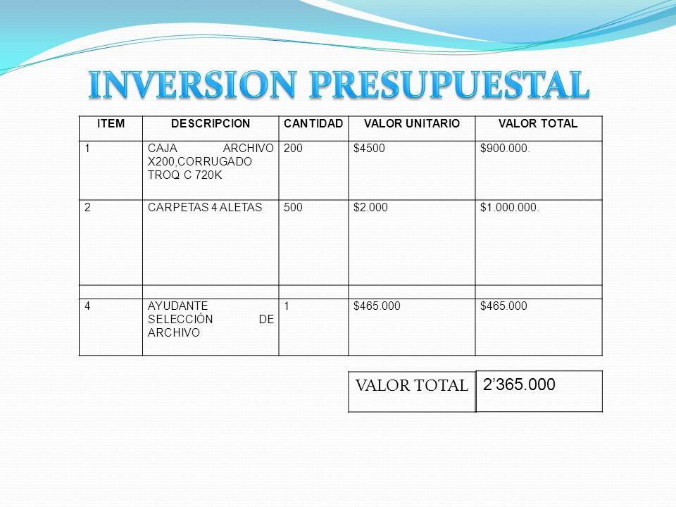 ITEMDESCRIPCIONCANTIDADVALOR UNITARIOVALOR TOTAL 1CAJA ARCHIVO X200,CORRUGADO TROQ C 720K 200$4500$900.000. 2CARPETAS 4 ALETAS500$2.000$1.000.000. 4AY