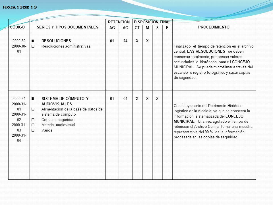 CÓDIGOSERIES Y TIPOS DOCUMENTALES RETENCIÓNDISPOSICIÓN FINAL PROCEDIMIENTO AGACCTMSE 2000-30 2000-30- 01 RESOLUCIONES Resoluciones administrativas 012
