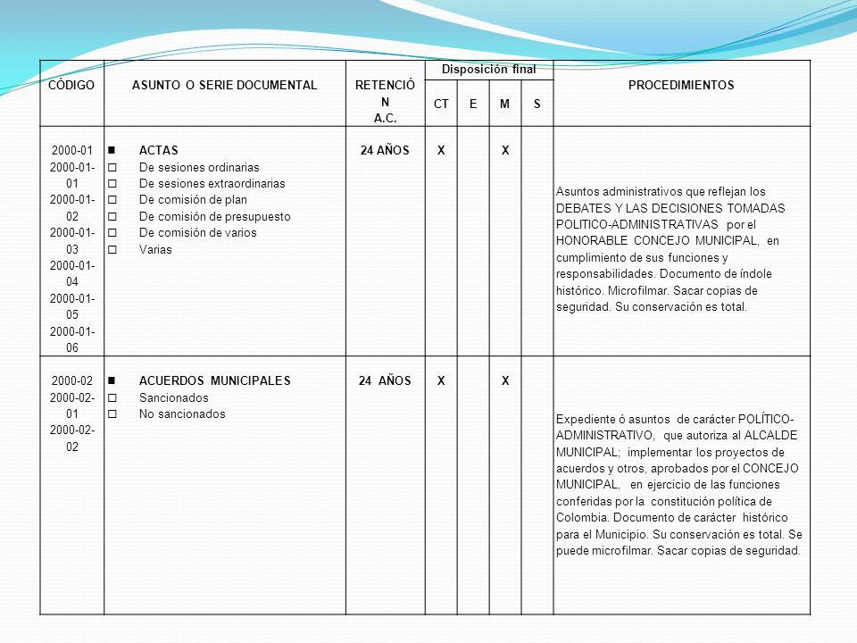 CÓDIGOASUNTO O SERIE DOCUMENTAL RETENCIÓ N A.C. Disposición final PROCEDIMIENTOS CTEMS 2000-01 2000-01- 01 2000-01- 02 2000-01- 03 2000-01- 04 2000-01