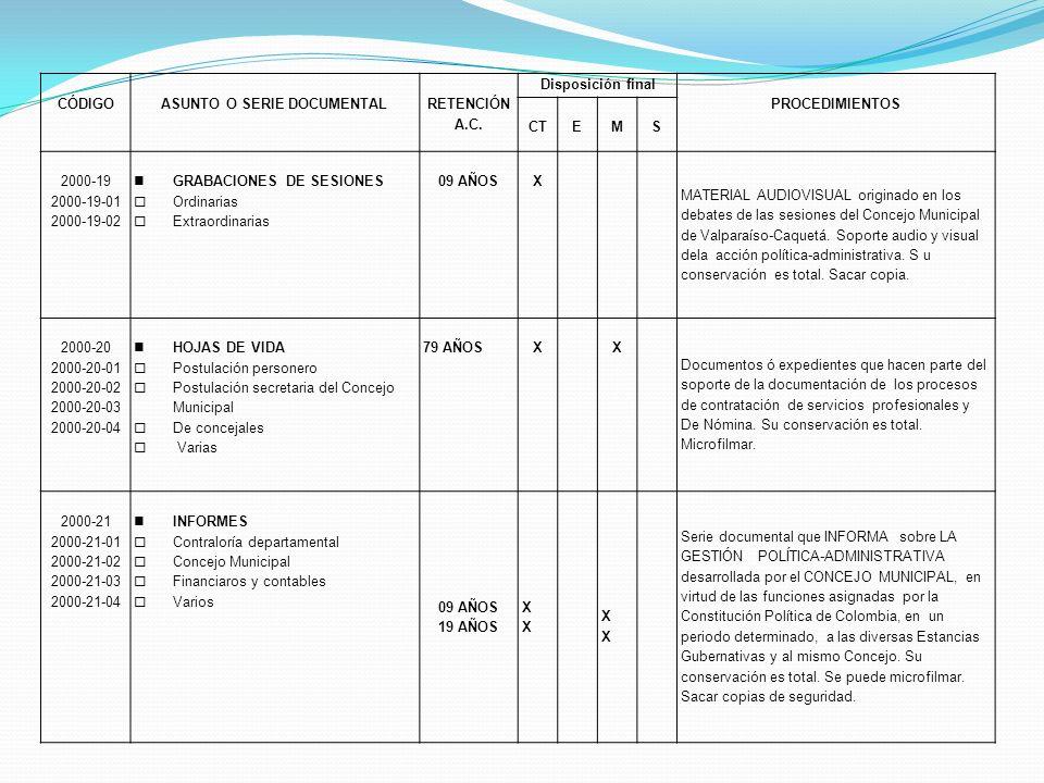 CÓDIGOASUNTO O SERIE DOCUMENTAL RETENCIÓN A.C. Disposición final PROCEDIMIENTOS CTEMS 2000-19 2000-19-01 2000-19-02 GRABACIONES DE SESIONES Ordinarias