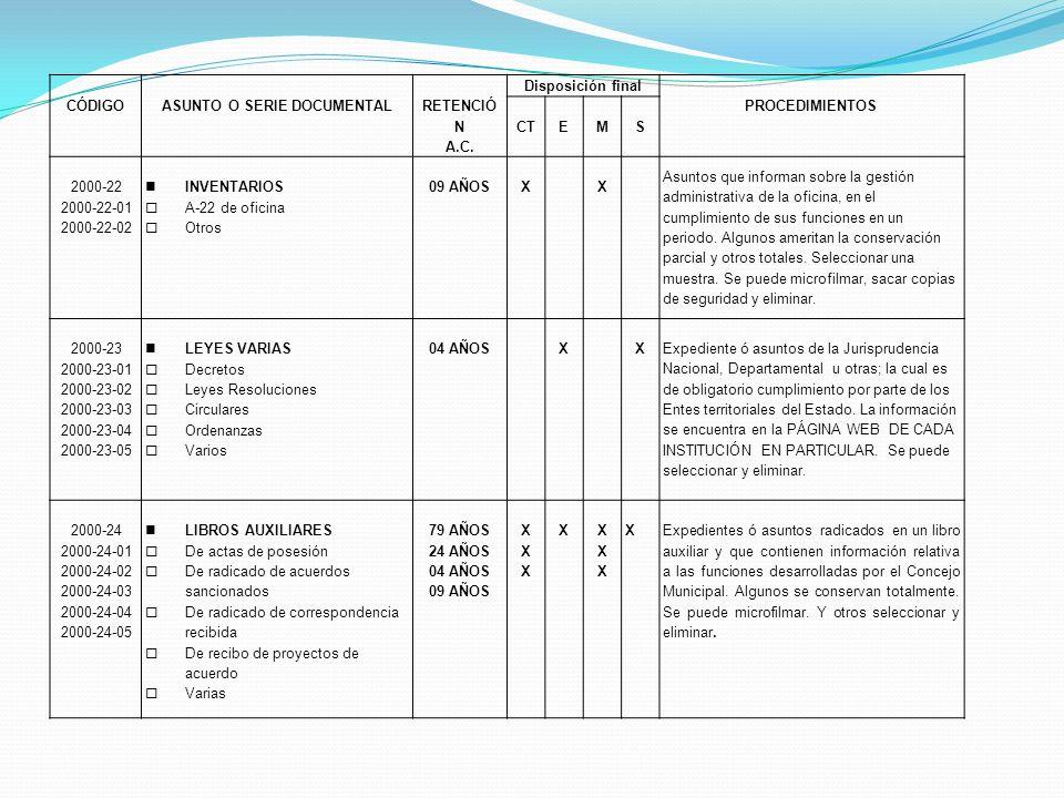 CÓDIGOASUNTO O SERIE DOCUMENTAL RETENCIÓ N A.C. Disposición final PROCEDIMIENTOS CTEMS 2000-22 2000-22-01 2000-22-02 INVENTARIOS A-22 de oficina Otros