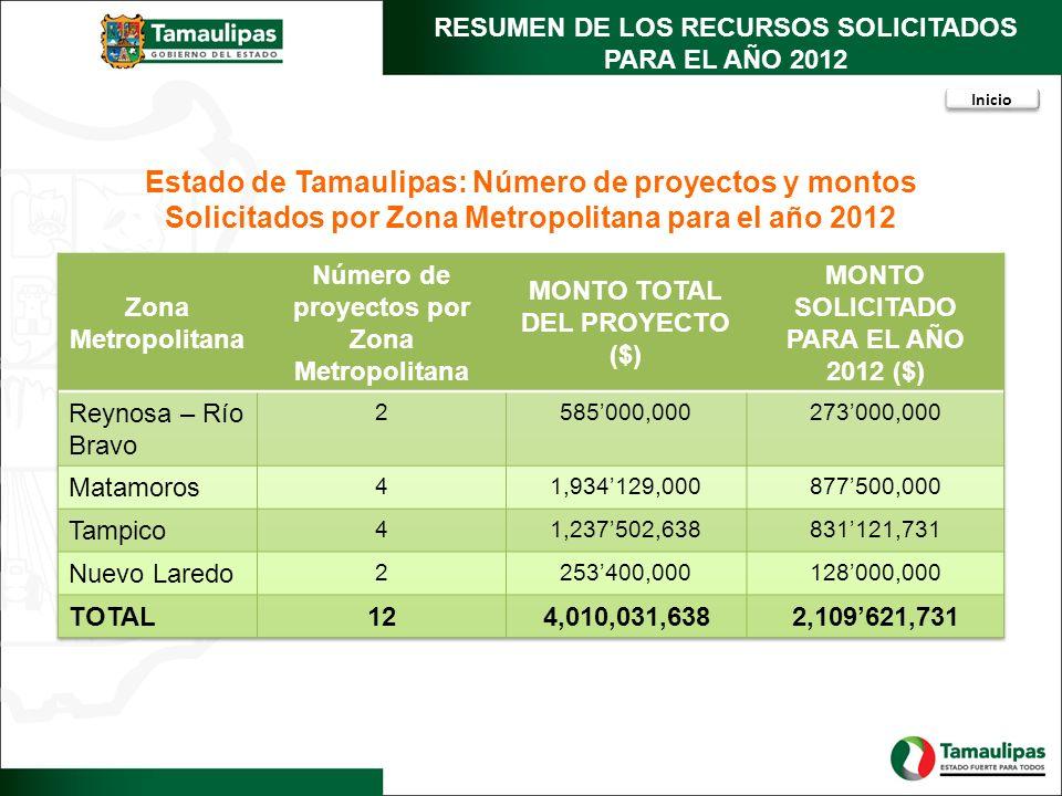 RESUMEN DE LOS RECURSOS SOLICITADOS PARA EL AÑO 2012 Estado de Tamaulipas: Número de proyectos y montos Solicitados por Zona Metropolitana para el año