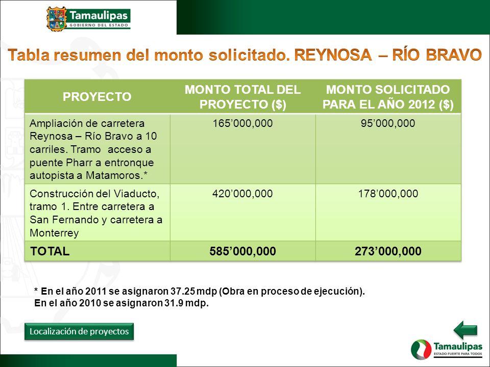 Localización de proyectos * En el año 2011 se asignaron 37.25 mdp (Obra en proceso de ejecución). En el año 2010 se asignaron 31.9 mdp.