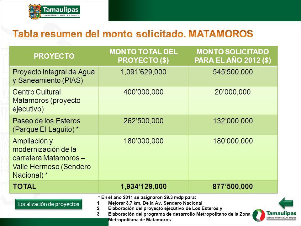Localización de proyectos * En el año 2011 se asignaron 29.3 mdp para: 1.Mejorar 3.7 km. De la Av. Sendero Nacional 2.Elaboración del proyecto ejecuti