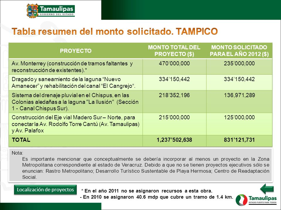 Localización de proyectos Nota: Es importante mencionar que conceptualmente se debería incorporar al menos un proyecto en la Zona Metropolitana correspondiente al estado de Veracruz.