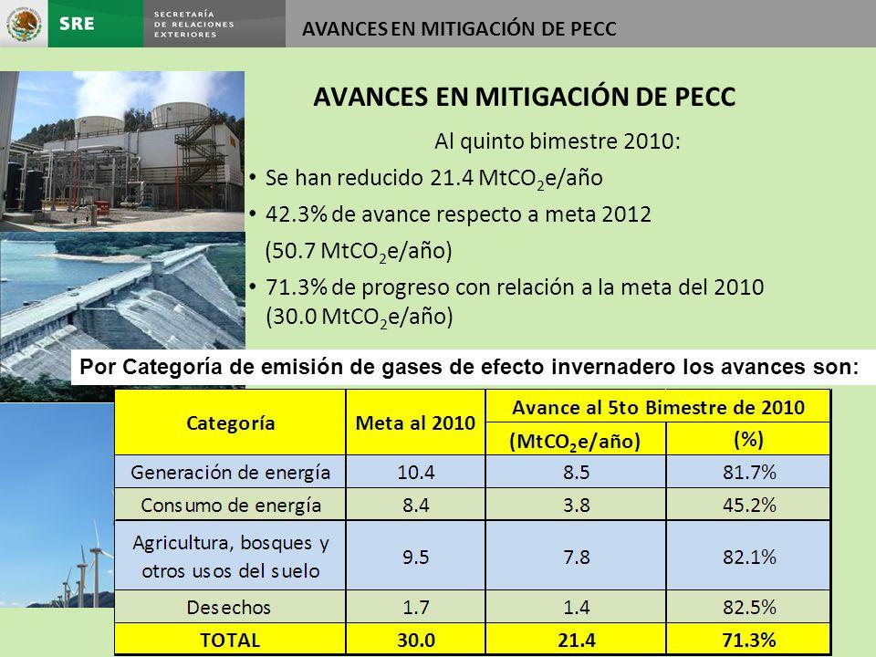 Al quinto bimestre 2010: Se han reducido 21.4 MtCO 2 e/año 42.3% de avance respecto a meta 2012 (50.7 MtCO 2 e/año) 71.3% de progreso con relación a la meta del 2010 (30.0 MtCO 2 e/año) Por Categoría de emisión de gases de efecto invernadero los avances son: AVANCES EN MITIGACIÓN DE PECC