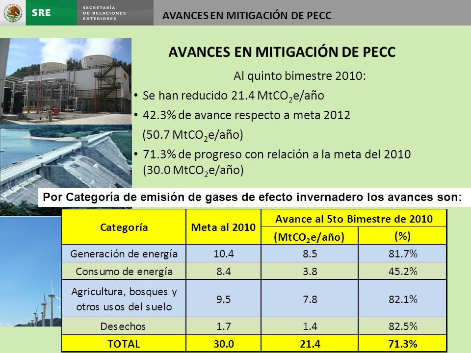 Al quinto bimestre 2010: Se han reducido 21.4 MtCO 2 e/año 42.3% de avance respecto a meta 2012 (50.7 MtCO 2 e/año) 71.3% de progreso con relación a l