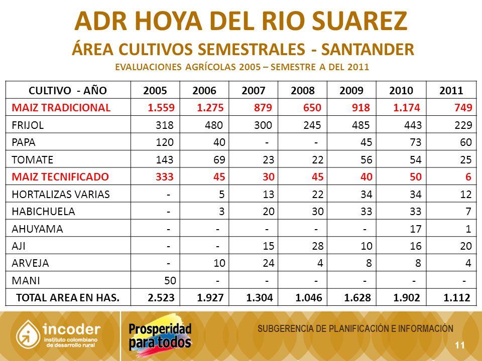 11 SUBGERENCIA DE PLANIFICACIÓN E INFORMACIÓN ADR HOYA DEL RIO SUAREZ ÁREA CULTIVOS SEMESTRALES - SANTANDER EVALUACIONES AGRÍCOLAS 2005 – SEMESTRE A DEL 2011 CULTIVO - AÑO2005200620072008200920102011 MAIZ TRADICIONAL 1.559 1.275 879 650 918 1.174 749 FRIJOL 318 480 300 245 485 443 229 PAPA 120 40 - - 45 73 60 TOMATE 143 69 23 22 56 54 25 MAIZ TECNIFICADO 333 45 30 45 40 50 6 HORTALIZAS VARIAS - 5 13 22 34 12 HABICHUELA - 3 20 30 33 7 AHUYAMA - - - - - 17 1 AJI - - 15 28 10 16 20 ARVEJA - 10 24 4 8 8 4 MANI 50 - - - - - - TOTAL AREA EN HAS.