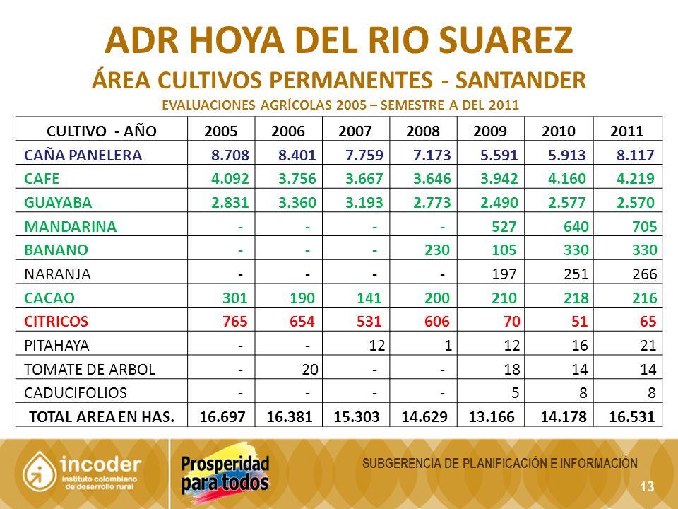 13 SUBGERENCIA DE PLANIFICACIÓN E INFORMACIÓN ADR HOYA DEL RIO SUAREZ ÁREA CULTIVOS PERMANENTES - SANTANDER EVALUACIONES AGRÍCOLAS 2005 – SEMESTRE A DEL 2011 CULTIVO - AÑO2005200620072008200920102011 CAÑA PANELERA 8.708 8.401 7.759 7.173 5.591 5.913 8.117 CAFE 4.092 3.756 3.667 3.646 3.942 4.160 4.219 GUAYABA 2.831 3.360 3.193 2.773 2.490 2.577 2.570 MANDARINA - - - - 527 640 705 BANANO - - - 230 105 330 NARANJA - - - - 197 251 266 CACAO 301 190 141 200 210 218 216 CITRICOS 765 654 531 606 70 51 65 PITAHAYA - - 12 1 16 21 TOMATE DE ARBOL - 20 - - 18 14 CADUCIFOLIOS - - - - 5 8 8 TOTAL AREA EN HAS.
