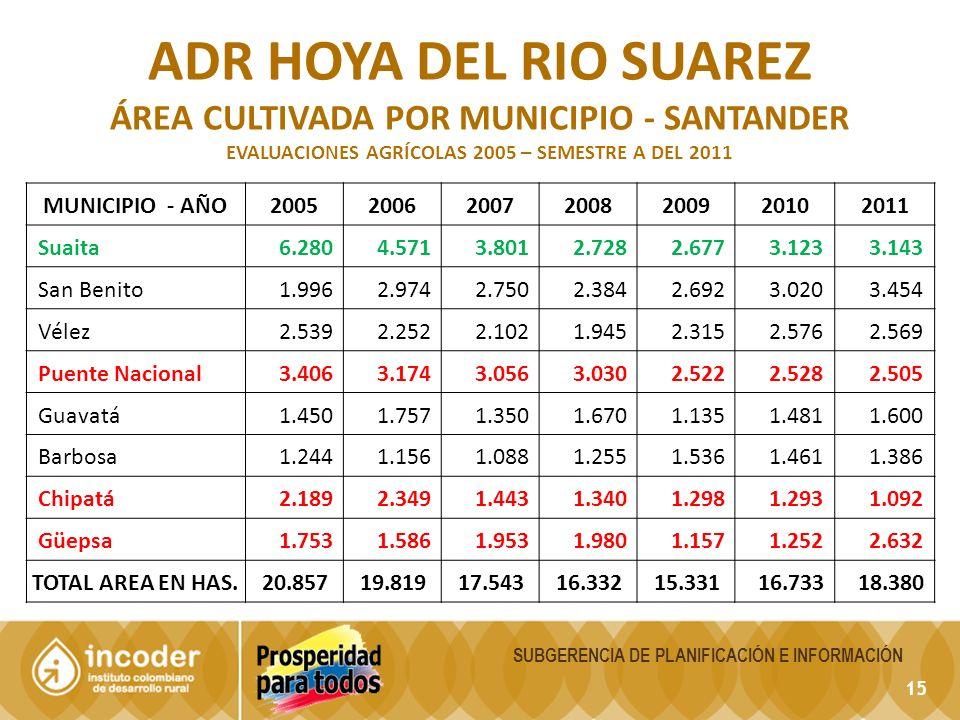 15 SUBGERENCIA DE PLANIFICACIÓN E INFORMACIÓN ADR HOYA DEL RIO SUAREZ ÁREA CULTIVADA POR MUNICIPIO - SANTANDER EVALUACIONES AGRÍCOLAS 2005 – SEMESTRE A DEL 2011 MUNICIPIO - AÑO2005200620072008200920102011 Suaita 6.280 4.571 3.801 2.728 2.677 3.123 3.143 San Benito 1.996 2.974 2.750 2.384 2.692 3.020 3.454 Vélez 2.539 2.252 2.102 1.945 2.315 2.576 2.569 Puente Nacional 3.406 3.174 3.056 3.030 2.522 2.528 2.505 Guavatá 1.450 1.757 1.350 1.670 1.135 1.481 1.600 Barbosa 1.244 1.156 1.088 1.255 1.536 1.461 1.386 Chipatá 2.189 2.349 1.443 1.340 1.298 1.293 1.092 Güepsa 1.753 1.586 1.953 1.980 1.157 1.252 2.632 TOTAL AREA EN HAS.