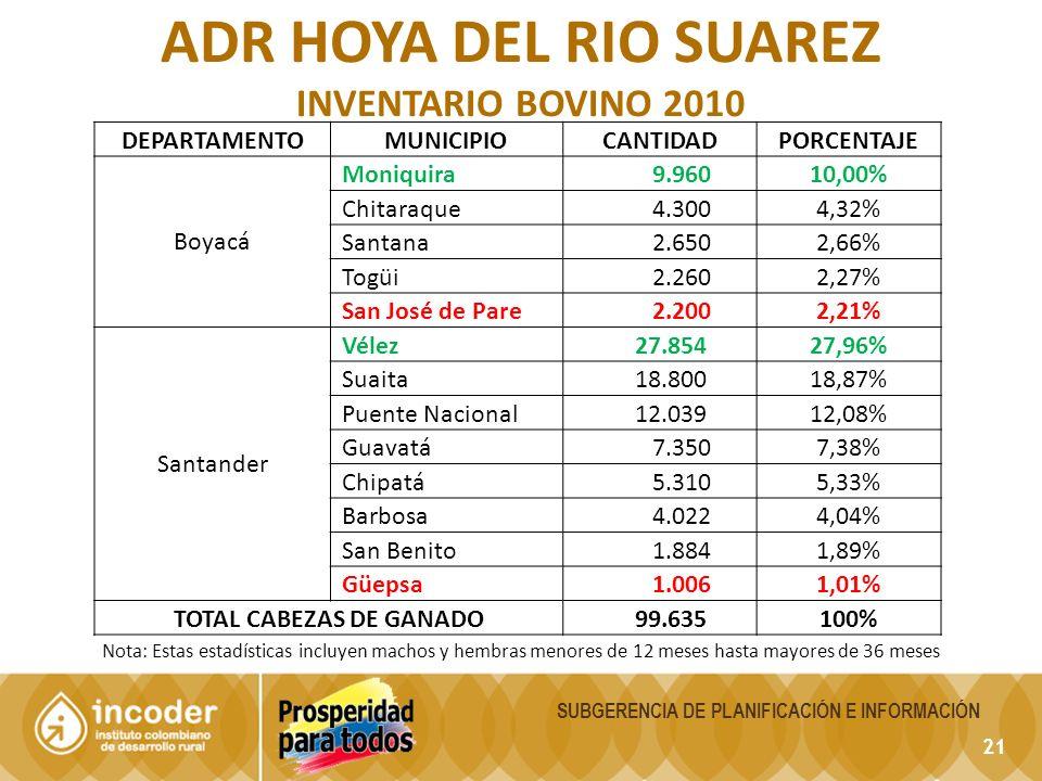 21 SUBGERENCIA DE PLANIFICACIÓN E INFORMACIÓN ADR HOYA DEL RIO SUAREZ INVENTARIO BOVINO 2010 Nota: Estas estadísticas incluyen machos y hembras menores de 12 meses hasta mayores de 36 meses DEPARTAMENTOMUNICIPIOCANTIDADPORCENTAJE Boyacá Moniquira 9.96010,00% Chitaraque 4.3004,32% Santana 2.6502,66% Togüi 2.2602,27% San José de Pare 2.2002,21% Santander Vélez 27.85427,96% Suaita 18.80018,87% Puente Nacional 12.03912,08% Guavatá 7.3507,38% Chipatá 5.3105,33% Barbosa 4.0224,04% San Benito 1.8841,89% Güepsa 1.0061,01% TOTAL CABEZAS DE GANADO 99.635100%
