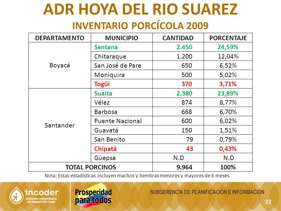 22 SUBGERENCIA DE PLANIFICACIÓN E INFORMACIÓN ADR HOYA DEL RIO SUAREZ INVENTARIO PORCÍCOLA 2009 Nota: Estas estadísticas incluyen machos y hembras menores y mayores de 6 meses DEPARTAMENTOMUNICIPIOCANTIDADPORCENTAJE Boyacá Santana 2.45024,59% Chitaraque 1.20012,04% San José de Pare 6506,52% Moniquira 5005,02% Togüi 3703,71% Santander Suaita 2.38023,89% Vélez 8748,77% Barbosa 6686,70% Puente Nacional 6006,02% Guavatá 1501,51% San Benito 790,79% Chipatá 430,43% Güepsa N.D TOTAL PORCINOS 9.964100%
