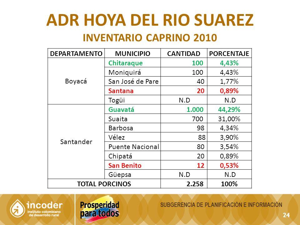 24 DEPARTAMENTOMUNICIPIOCANTIDADPORCENTAJE Boyacá Chitaraque 1004,43% Moniquirá 1004,43% San José de Pare 401,77% Santana 200,89% Togüi N.D Santander Guavatá 1.00044,29% Suaita 70031,00% Barbosa 984,34% Vélez 883,90% Puente Nacional 803,54% Chipatá 200,89% San Benito 120,53% Güepsa N.D TOTAL PORCINOS 2.258100% ADR HOYA DEL RIO SUAREZ INVENTARIO CAPRINO 2010 24 SUBGERENCIA DE PLANIFICACIÓN E INFORMACIÓN