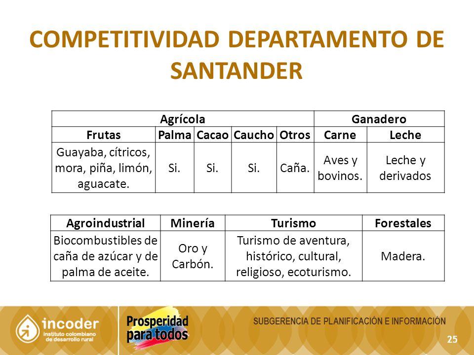 25 COMPETITIVIDAD DEPARTAMENTO DE SANTANDER SUBGERENCIA DE PLANIFICACIÓN E INFORMACIÓN AgrícolaGanadero FrutasPalmaCacaoCauchoOtrosCarneLeche Guayaba, cítricos, mora, piña, limón, aguacate.