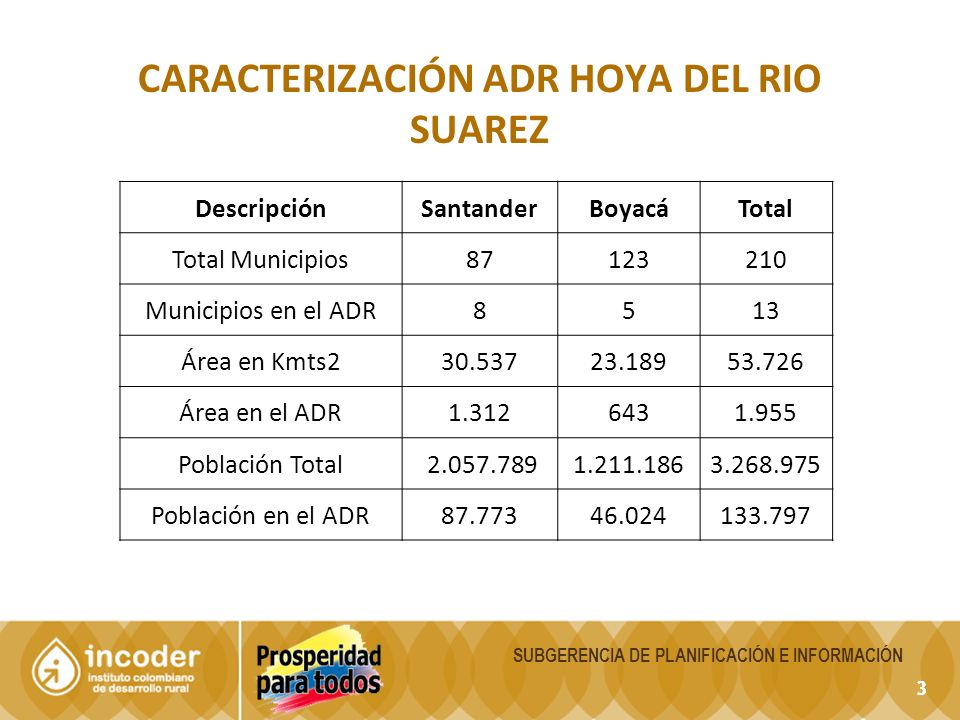 14 SUBGERENCIA DE PLANIFICACIÓN E INFORMACIÓN ADR HOYA DEL RIO SUAREZ ÁREA TOTAL AGRICOLA - SANTANDER EVALUACIONES AGRÍCOLAS 2005 – SEMESTRE A DEL 2011 CULTIVO - AÑO2005200620072008200920102011 SEMESTRAL 2.523 1.927 1.304 1.046 1.628 1.902 1.112 SEMIPERMANENTE 1.637 1.511 937 657 536 654 737 PERMANENTE 16.697 16.381 15.303 14.629 13.166 14.178 16.531 TOTAL AREA EN HAS.