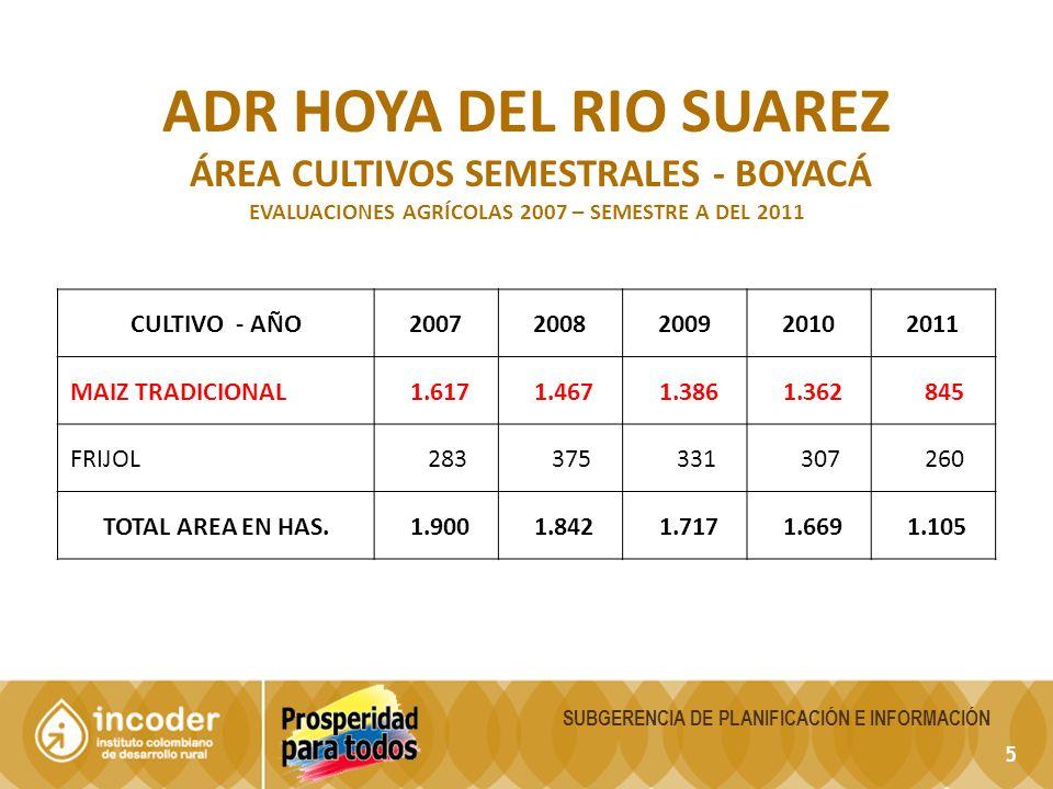 5 ADR HOYA DEL RIO SUAREZ ÁREA CULTIVOS SEMESTRALES - BOYACÁ EVALUACIONES AGRÍCOLAS 2007 – SEMESTRE A DEL 2011 CULTIVO - AÑO20072008200920102011 MAIZ TRADICIONAL 1.617 1.467 1.386 1.362 845 FRIJOL 283 375 331 307 260 TOTAL AREA EN HAS.
