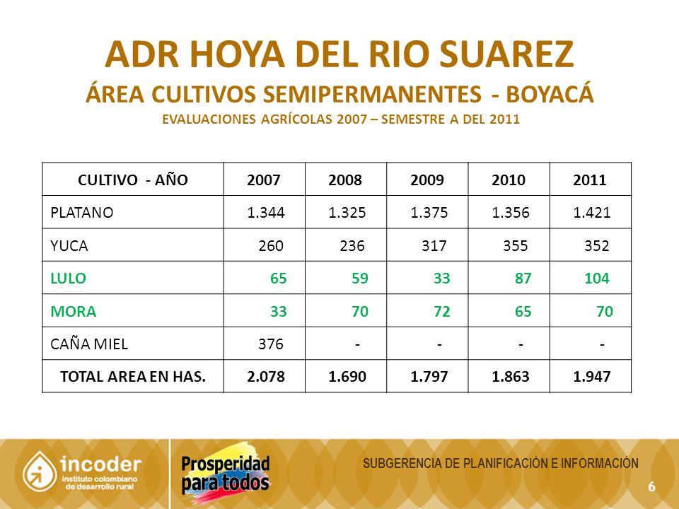 6 SUBGERENCIA DE PLANIFICACIÓN E INFORMACIÓN ADR HOYA DEL RIO SUAREZ ÁREA CULTIVOS SEMIPERMANENTES - BOYACÁ EVALUACIONES AGRÍCOLAS 2007 – SEMESTRE A DEL 2011 CULTIVO - AÑO20072008200920102011 PLATANO 1.344 1.325 1.375 1.356 1.421 YUCA 260 236 317 355 352 LULO 65 59 33 87 104 MORA 33 70 72 65 70 CAÑA MIEL 376 - - - - TOTAL AREA EN HAS.