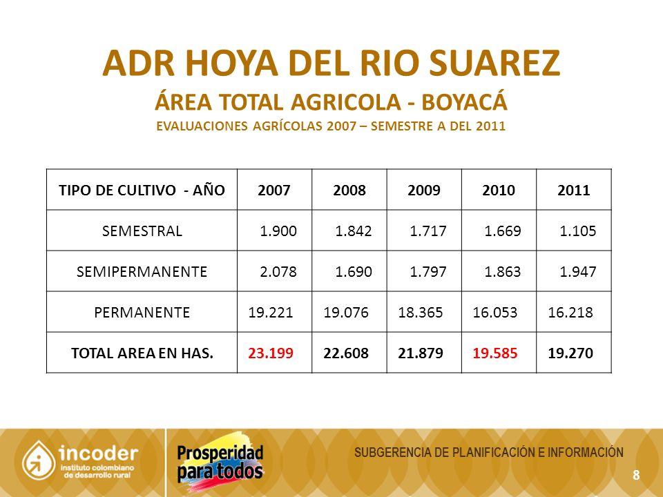 8 SUBGERENCIA DE PLANIFICACIÓN E INFORMACIÓN ADR HOYA DEL RIO SUAREZ ÁREA TOTAL AGRICOLA - BOYACÁ EVALUACIONES AGRÍCOLAS 2007 – SEMESTRE A DEL 2011 TIPO DE CULTIVO - AÑO20072008200920102011 SEMESTRAL 1.900 1.842 1.717 1.669 1.105 SEMIPERMANENTE 2.078 1.690 1.797 1.863 1.947 PERMANENTE 19.221 19.076 18.365 16.053 16.218 TOTAL AREA EN HAS.