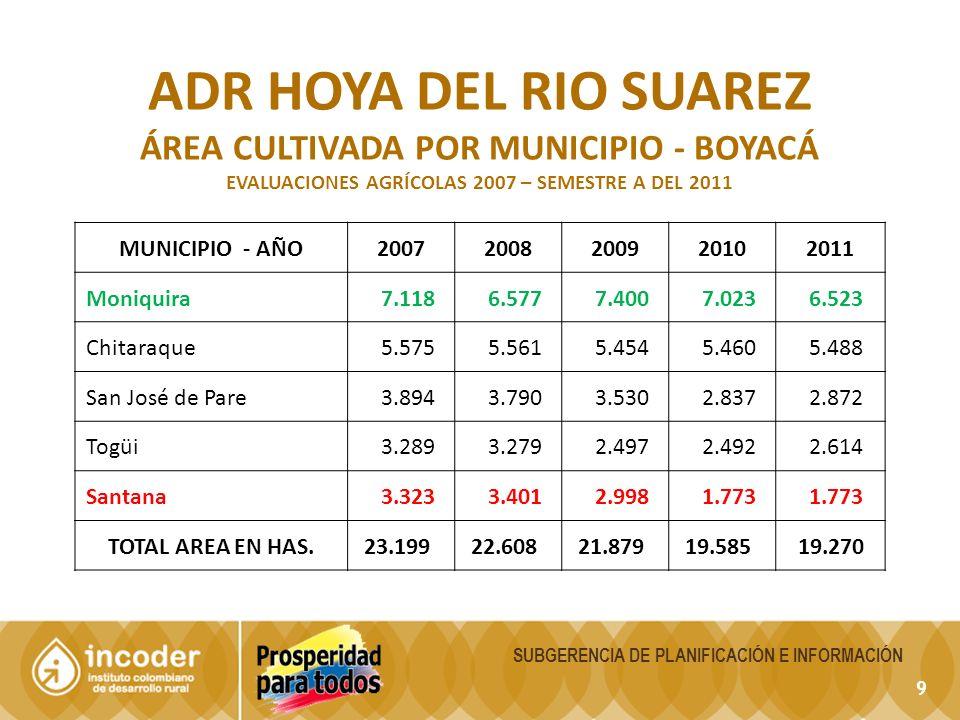 9 SUBGERENCIA DE PLANIFICACIÓN E INFORMACIÓN ADR HOYA DEL RIO SUAREZ ÁREA CULTIVADA POR MUNICIPIO - BOYACÁ EVALUACIONES AGRÍCOLAS 2007 – SEMESTRE A DEL 2011 MUNICIPIO - AÑO20072008200920102011 Moniquira 7.118 6.577 7.400 7.023 6.523 Chitaraque 5.575 5.561 5.454 5.460 5.488 San José de Pare 3.894 3.790 3.530 2.837 2.872 Togüi 3.289 3.279 2.497 2.492 2.614 Santana 3.323 3.401 2.998 1.773 TOTAL AREA EN HAS.