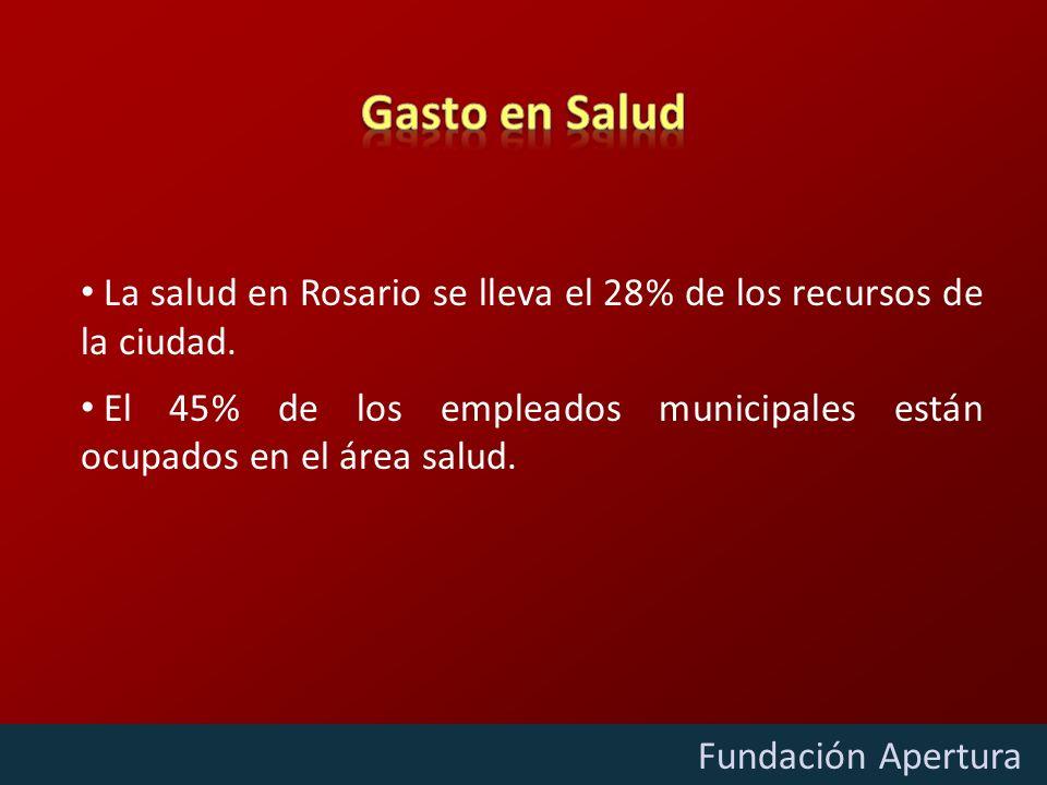 Diciembre - 2009 Fundación Apertura La salud en Rosario se lleva el 28% de los recursos de la ciudad. El 45% de los empleados municipales están ocupad