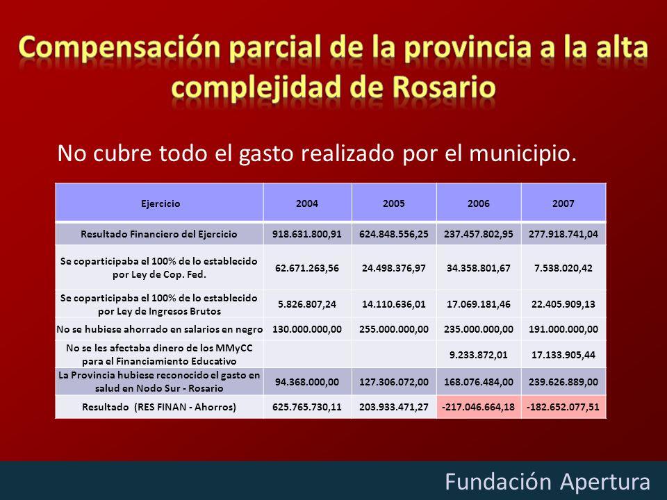 Diciembre - 2009 Fundación Apertura Ejercicio2004200520062007 Resultado Financiero del Ejercicio918.631.800,91624.848.556,25237.457.802,95277.918.741,04 Se coparticipaba el 100% de lo establecido por Ley de Cop.