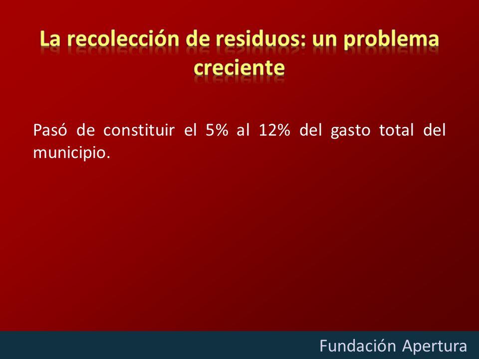 Diciembre - 2009 Fundación Apertura Pasó de constituir el 5% al 12% del gasto total del municipio.