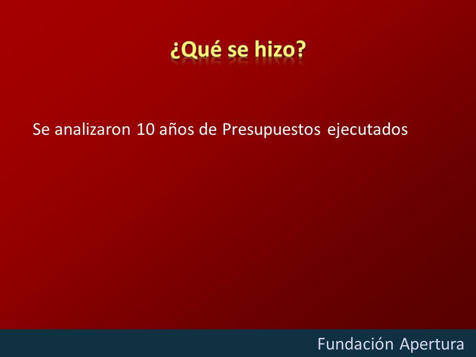 Diciembre - 2009 Fundación Apertura Se analizaron 10 años de Presupuestos ejecutados