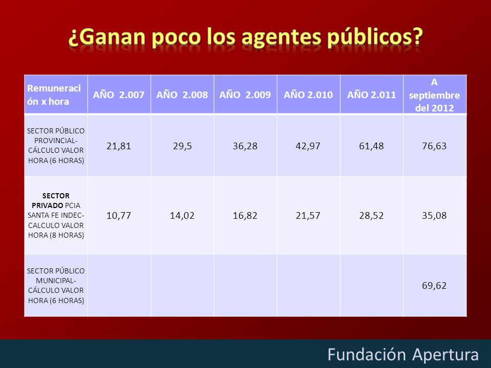 Diciembre - 2009 Fundación Apertura Remuneraci ón x hora AÑO 2.007AÑO 2.008AÑO 2.009AÑO 2.010AÑO 2.011 A septiembre del 2012 SECTOR PÚBLICO PROVINCIAL- CÁLCULO VALOR HORA (6 HORAS) 21,8129,536,2842,9761,4876,63 SECTOR PRIVADO PCIA SANTA FE INDEC- CALCULO VALOR HORA (8 HORAS) 10,7714,0216,8221,5728,5235,08 SECTOR PÚBLICO MUNICIPAL- CÁLCULO VALOR HORA (6 HORAS) 69,62