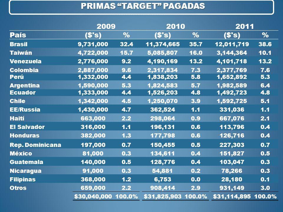 200920102011 País($'s)% % % Brasil9,731,00032.411,374,66535.712,011,719 38.6 Taiwán4,722,00015.75,085,80716.03,144,364 10.1 Venezuela2,776,0009.24,190
