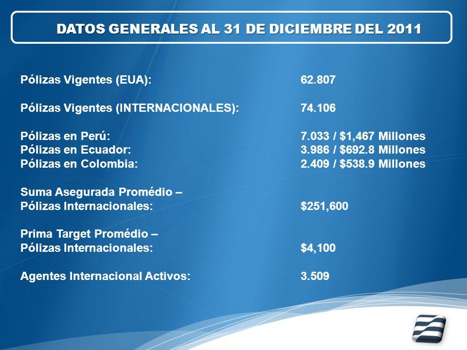 Pólizas Vigentes (EUA): 62.807 Pólizas Vigentes (INTERNACIONALES):74.106 Pólizas en Perú:7.033 / $1,467 Millones Pólizas en Ecuador:3.986 / $692.8 Mil