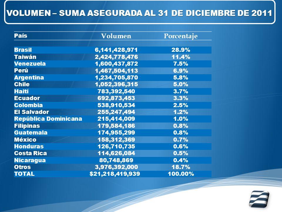 País VolumenPorcentaje Brasil6,141,428,97128.9% Taiwán2,424,778,47611.4% Venezuela1,600,437,8727.5% Perú 1,467,504,1136.9% Argentina1,234,705,8705.8%
