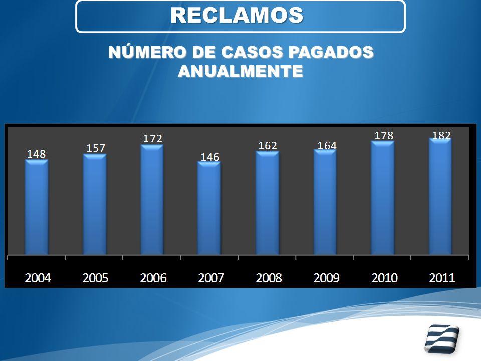 RECLAMOS NÚMERO DE CASOS PAGADOS ANUALMENTE