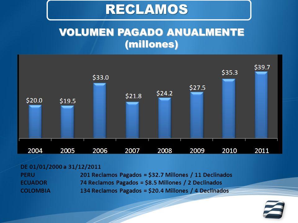 RECLAMOS VOLUMEN PAGADO ANUALMENTE (millones) DE 01/01/2000 a 31/12/2011 PERU 201 Reclamos Pagados = $32.7 Millones / 11 Declinados ECUADOR74 Reclamos