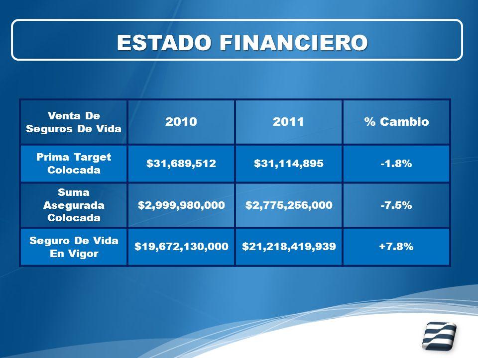 Venta De Seguros De Vida 20102011% Cambio Prima Target Colocada $31,689,512$31,114,895-1.8% Suma Asegurada Colocada $2,999,980,000$2,775,256,000-7.5%