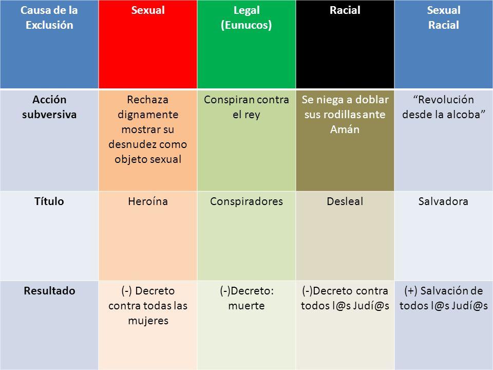 Causa de la Exclusión SexualLegal (Eunucos) RacialSexual Racial Acción subversiva Rechaza dignamente mostrar su desnudez como objeto sexual Conspiran
