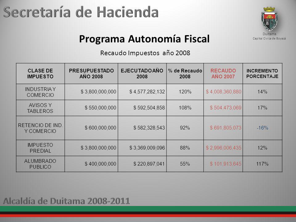 Programa Autonomía Fiscal Duitama Capital Cívica de Boyacá Recaudo Impuestos año 2008 CLASE DE IMPUESTO PRESUPUESTADO AÑO 2008 EJECUTADO AÑO 2008 % de Recaudo 2008 RECAUDO AÑO 2007 INCREMENTO PORCENTAJE INDUSTRIA Y COMERCIO $ 3,800,000,000$ 4,577,282,132120%$ 4,008,360,88014% AVISOS Y TABLEROS $ 550,000,000$ 592,504,858108%$ 504,473,06917% RETENCIO DE IND.