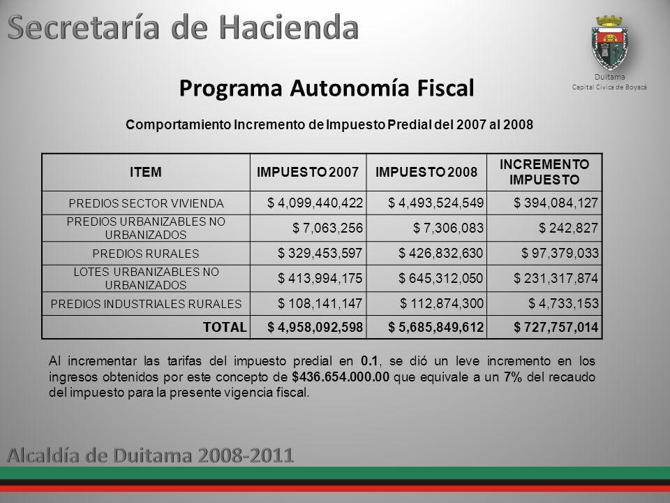 Programa de Fiscalización Duitama Capital Cívica de Boyacá ALUMBRADO PUBLICO CONTRIBUYENTEIMPUESTOINTERESESSANCIONESTOTAL ACEROS DIACO 78.702.000 6.144.000 3.935.000 88.781.000 DISTRBUIDORA AVICOLA - DISTRAVES 2.816.702 284.497 281.671 3.382.870 INVERSIONES EL DORADO 21.673.591 2.367.000 2.167.359 26.207.950 GASEOSAS DE DUITAMA S.A.