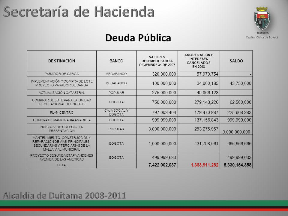 Deuda Pública Duitama Capital Cívica de Boyacá DESTINACIÓNBANCO VALORES DESEMBOLSADO A DICIEMBRE 31 DE 2007 AMORTIZACIÓN E INTERESES CANCELADOS EN 2008 SALDO PARADOR DE CARGAMEGABANCO 320,000,000 57.970.754 - IMPLEMENTACIÓN Y COMPRA DE LOTE PROYECTO PARADOR DE CARGA MEGABANCO 100,000,000 34,000,185 43,750,000 ACTUALIZACIÓN CATASTRALPOPULAR 275.000.00049.066.123- COMPRAR DE LOTE PARA LA UNIDAD RECREACIONAL DEL NORTE BOGOTA 750,000,000 279,143,226 62,500,000 PLAN CENTRO CAJA SOCIAL Y BOGOTA 797.003.404179.470.887225.668.283 COMPRA DE MAQUINARIA AMARILLABOGOTA 999,999,000 137,156,843 999,999,000 NUEVA SEDE COLEGIO LA PRESENTACIÓN POPULAR 3.000,000,000253.275.957 3.000,000,000 MANTENIMIENTO, CONSTRUCCIÓN Y REPARACIÓN DE VÍAS PRINCIPALES, SECUNDARIAS Y TERCIARIAS DE LA MALLA VIAL MUNICIPAL BOGOTA 1,000,000,000 431,798,061 666,666,666 PROYECTO SEGUNDA ETAPA ANDENES AVENIDA DE LAS AMERICAS BOGOTA 499,999,633 TOTAL 7,422,002,037 1,363,911,282 5,330,154,358