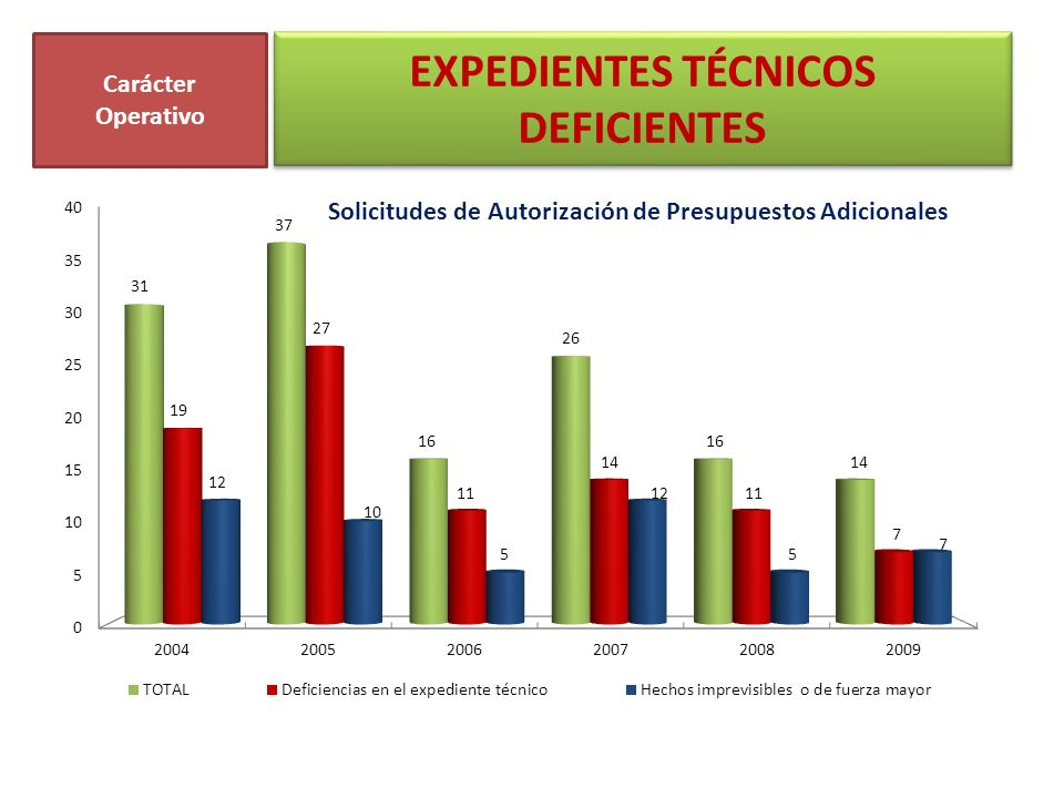 EXPEDIENTES TÉCNICOS DEFICIENTES Carácter Operativo