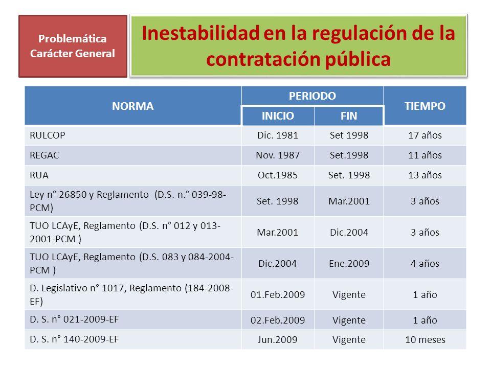 Inestabilidad en la regulación de la contratación pública NORMA PERIODO TIEMPO INICIOFIN RULCOPDic. 1981Set 199817 años REGACNov. 1987Set.199811 años
