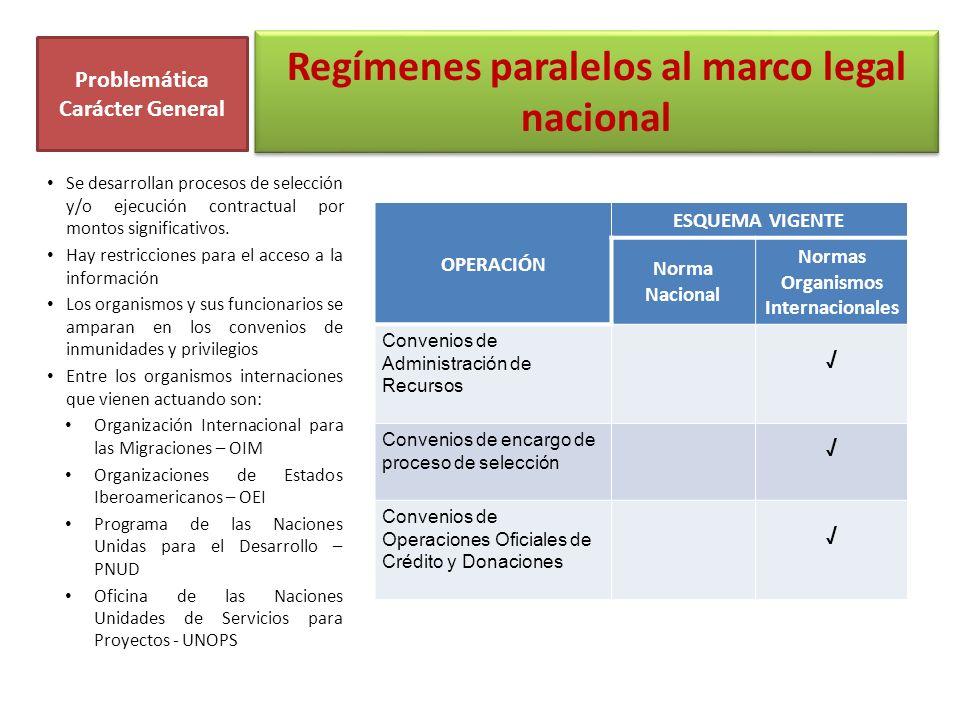 Regímenes paralelos al marco legal nacional OPERACIÓN ESQUEMA VIGENTE Norma Nacional Normas Organismos Internacionales Convenios de Administración de