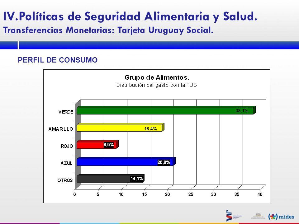 PERFIL DE CONSUMO IV.Políticas de Seguridad Alimentaria y Salud. Transferencias Monetarias: Tarjeta Uruguay Social.