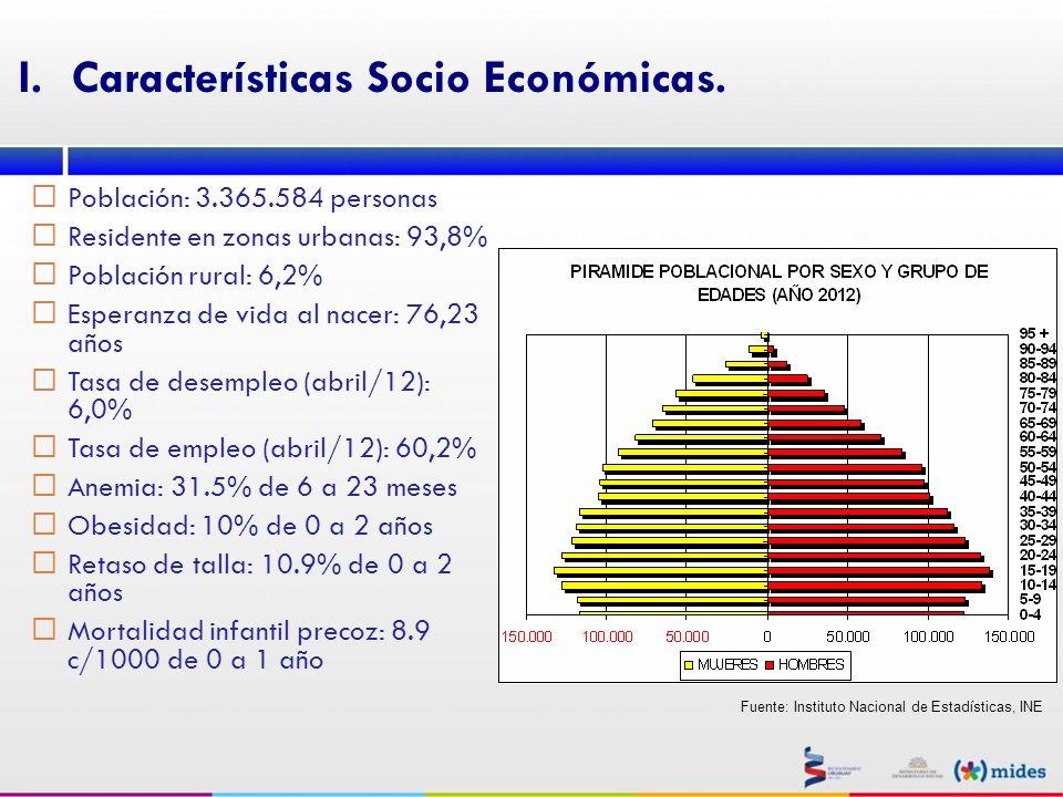 I.Características Socio Económicas. Población: 3.365.584 personas Residente en zonas urbanas: 93,8% Población rural: 6,2% Esperanza de vida al nacer:
