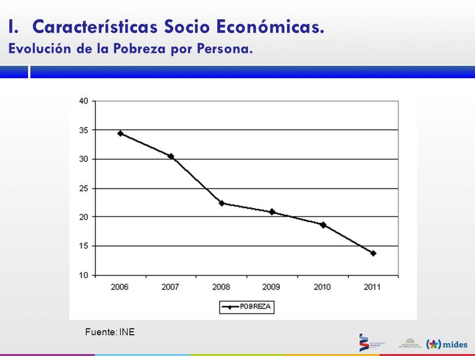 Fuente: INE I.Características Socio Económicas. Evolución de la Pobreza por Persona.