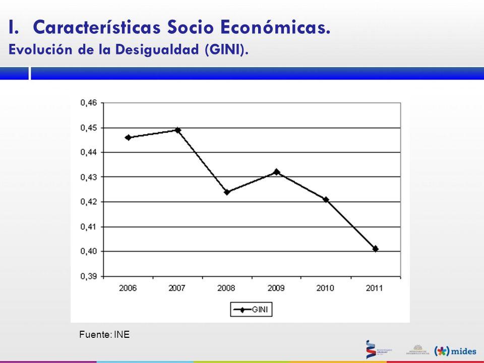 Fuente: INE I.Características Socio Económicas. Evolución de la Desigualdad (GINI).