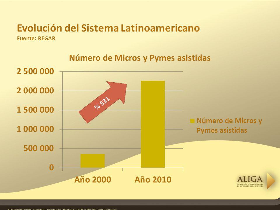 Evolución del Sistema Latinoamericano Fuente: REGAR % 531