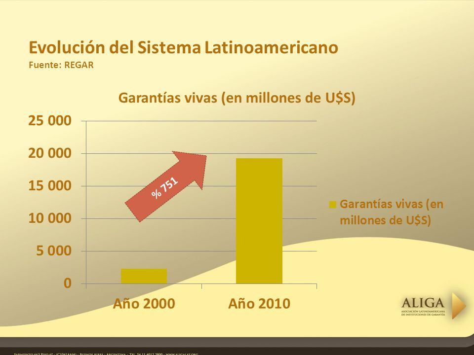Evolución del Sistema Latinoamericano Fuente: REGAR % 751